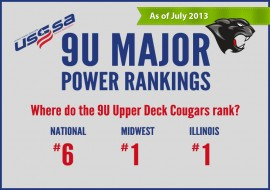 The 9U Cougars Move Up in the National USSSA Rankings